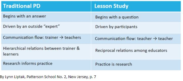 Traditional PD versus Lesson Study